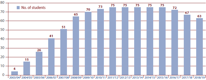 number of students in the School without Barriers programme