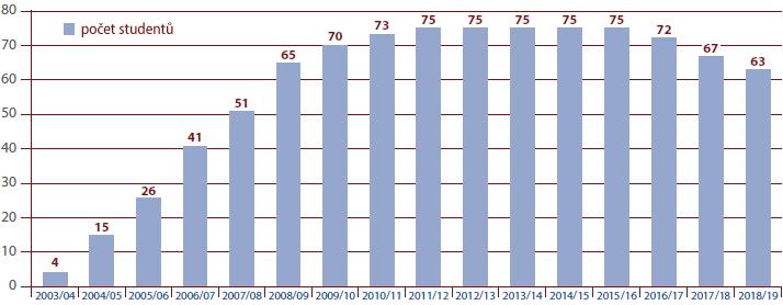 Počet studentů - Škola bez bariér
